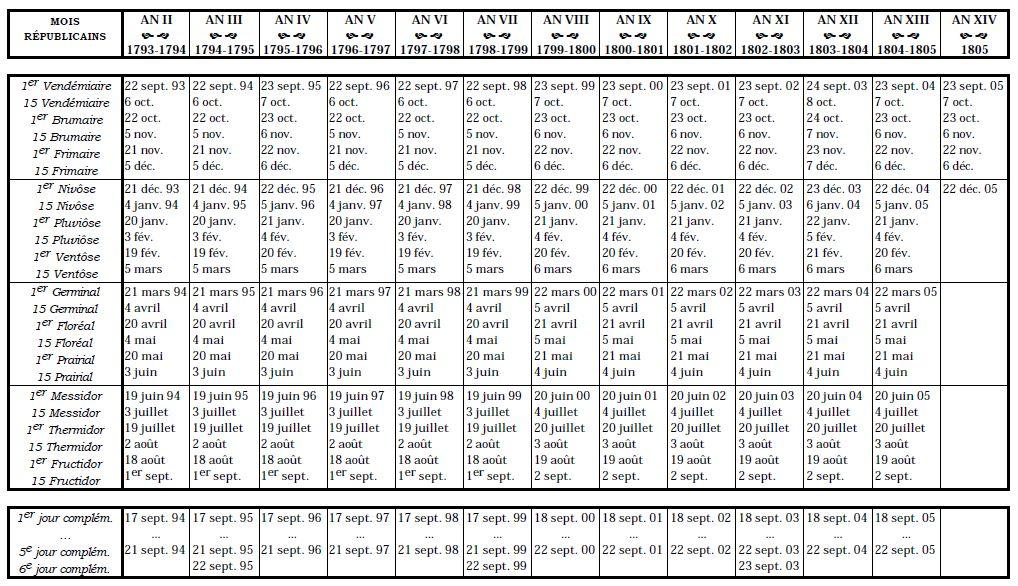 convertisseur calendrier republicain
